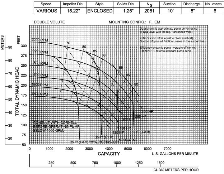 Cornell Manure Pumps Slurry Pumps